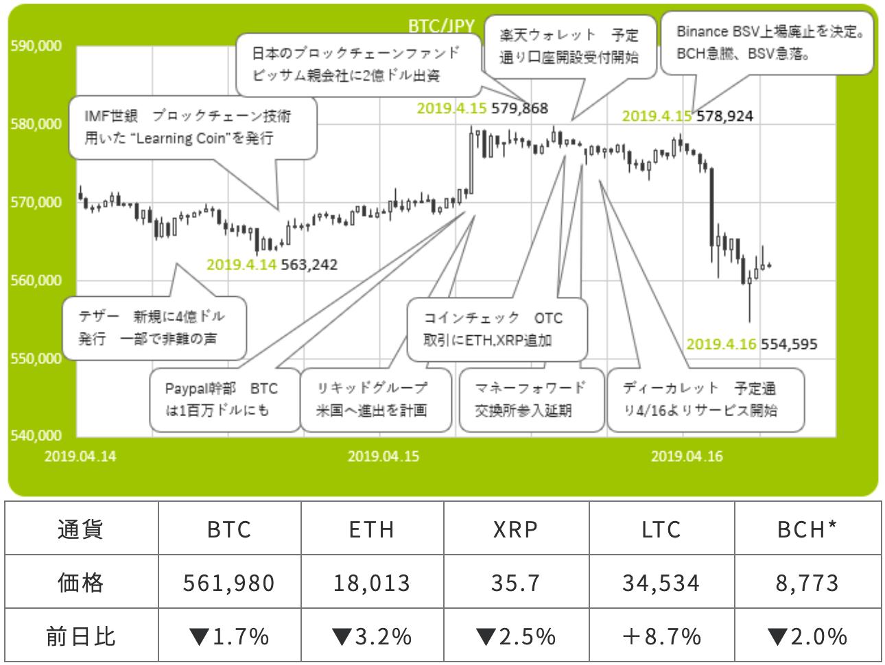 ビットコイン・日本円の市況図