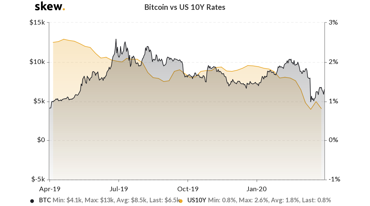 Bitcoin versus U.S. 10-year bond yields, 1-year chart