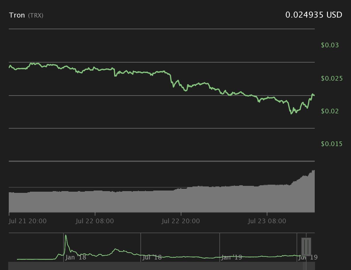 Tron 24-hour price chart