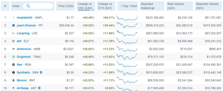 非小号:经过最近一周跌幅以后,DeFi代币在24小时内反弹19%