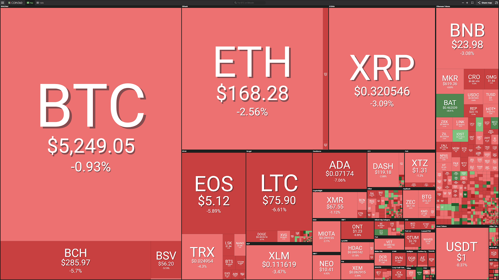 Market visualization courtesy of Coin360