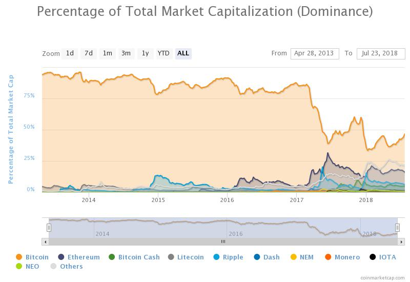 Percentage of total market cap (dominance) from CoinMarketCap