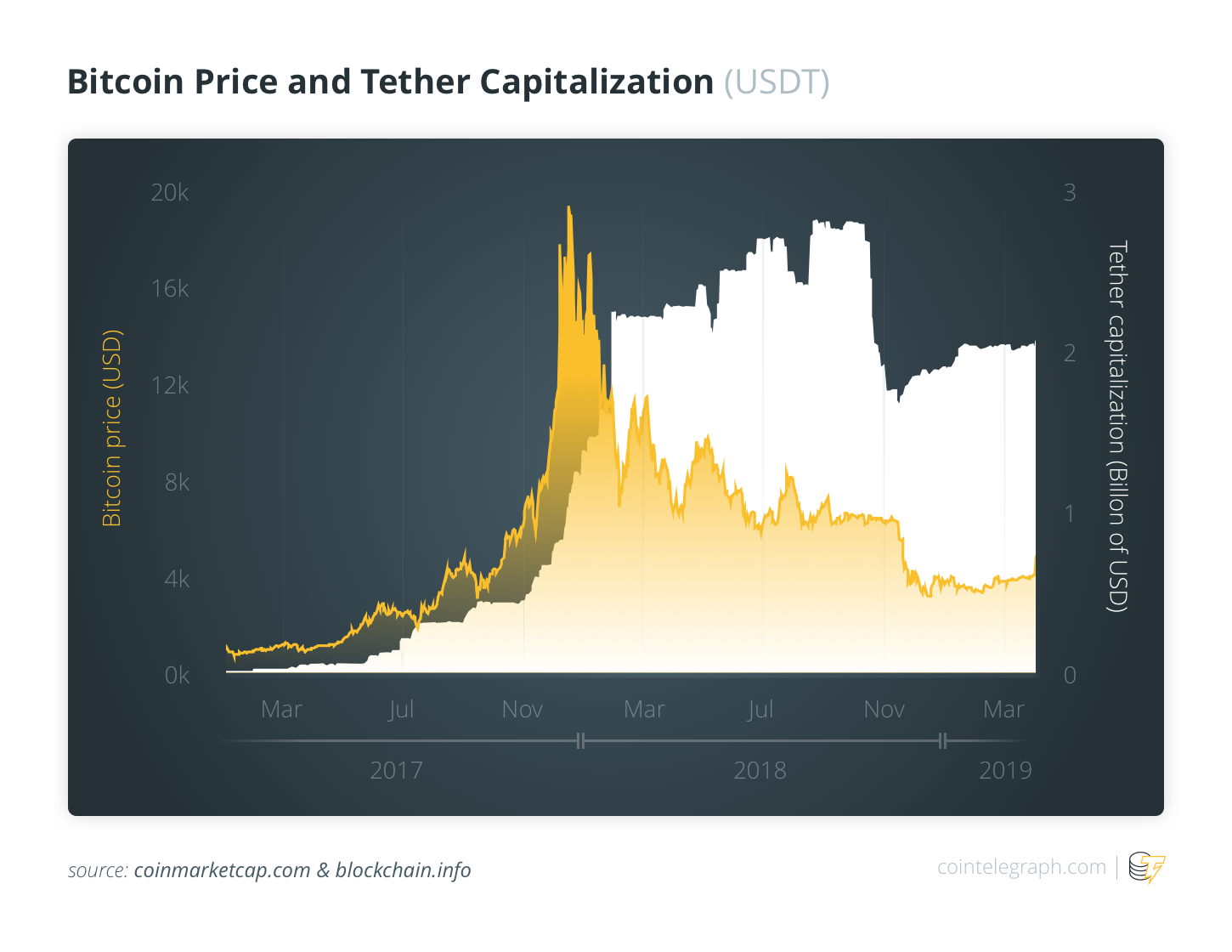 BTC Price and Techer Capitallization