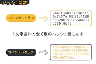 仮想通貨を支える暗号化技術、ハッシュ関数の仕組み