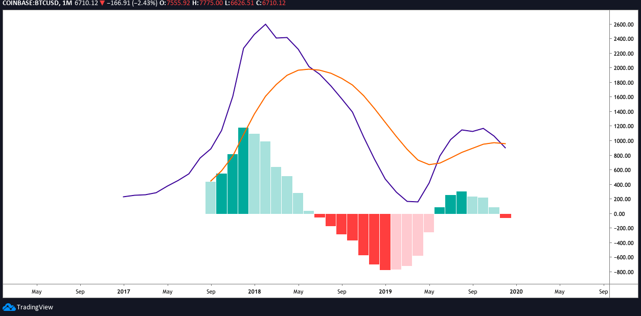 BTC USD MACD monthly chart. Source: TradingView