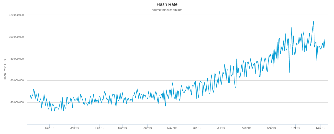 Bitcoin network hash rate (one year)