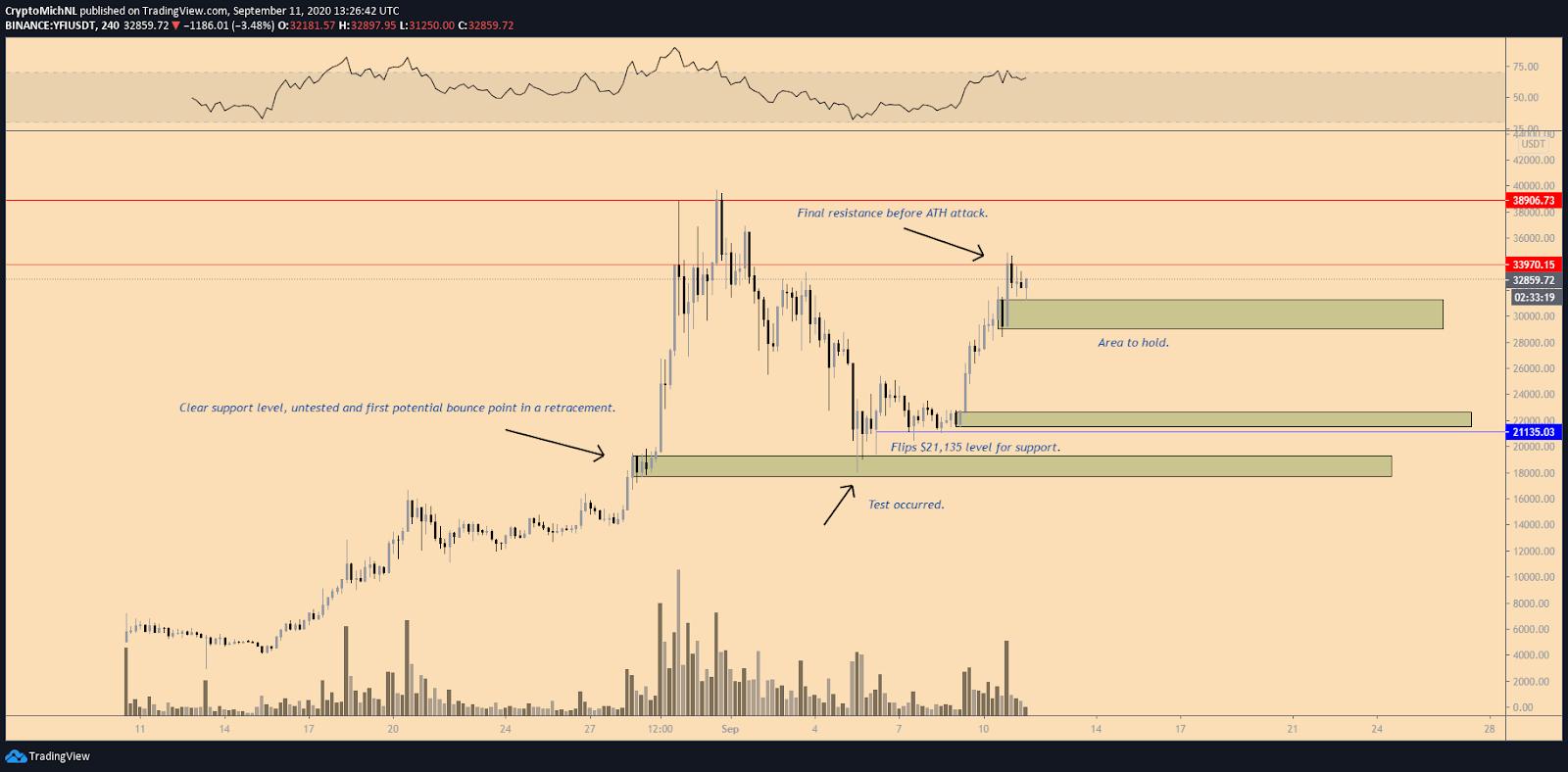 YFI/USDT 1-day chart