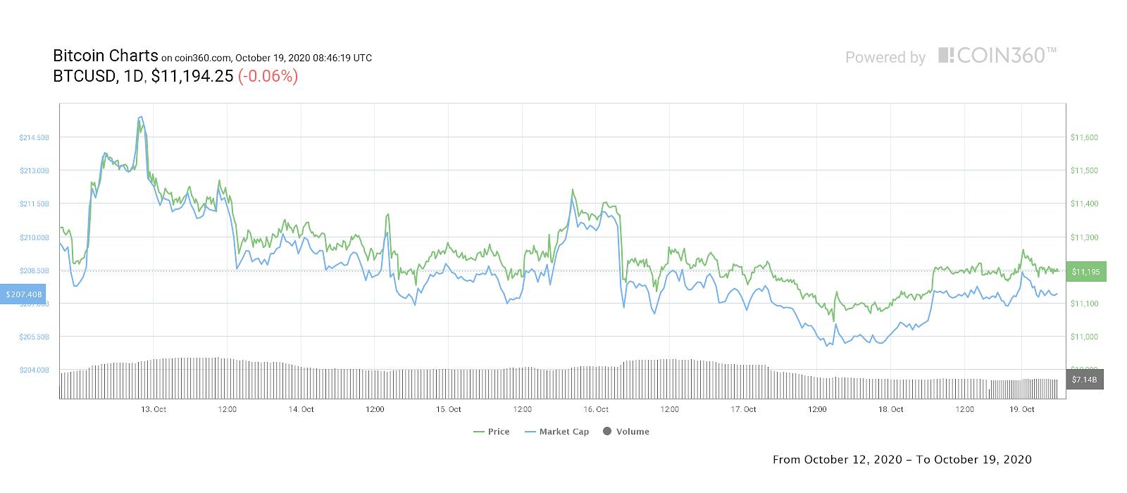 Tableau des prix BTC / USD 7 jours