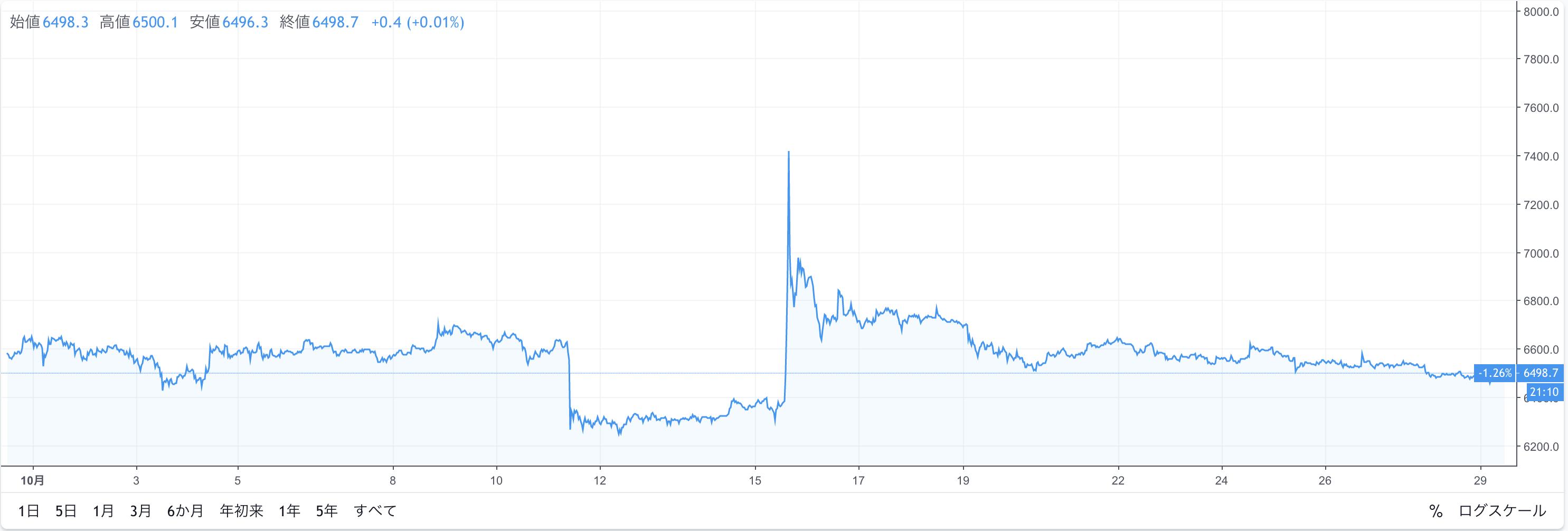 ビットコイン/ドル価格チャート