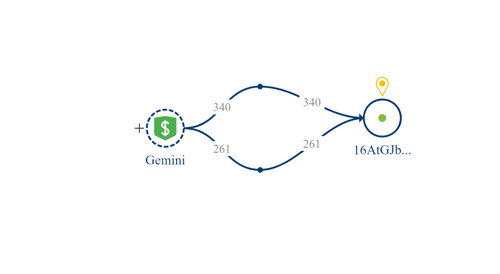 Duas transações de Bitcoin da Gemini são trocadas pelo endereço de Ponle.  Fonte: Crystal Blockchain