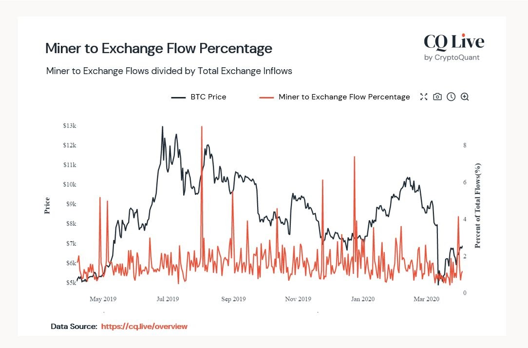 Miner to Exchange Flow Percentage