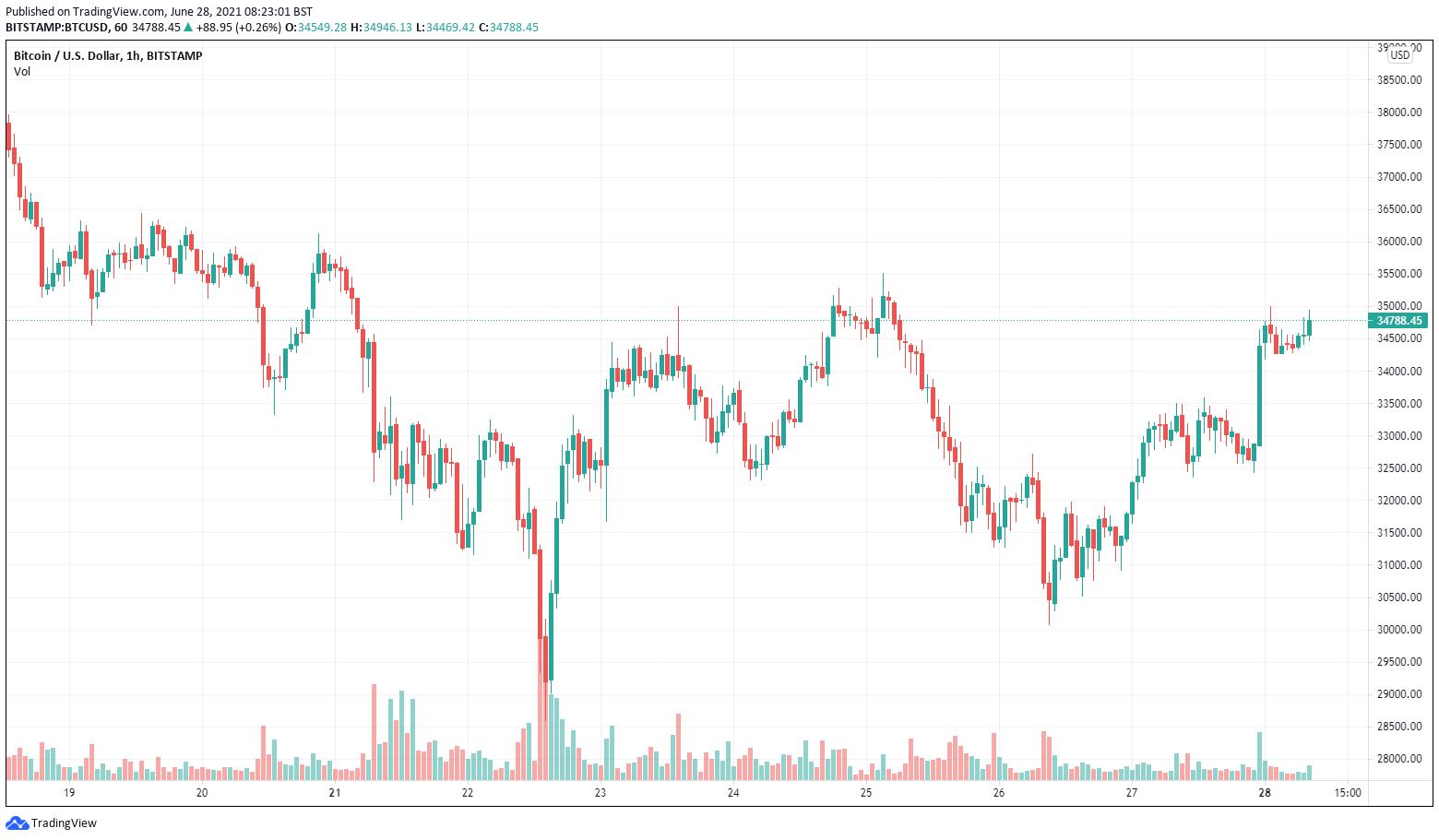 BTC/USD, grafico candele a un'ora (Bitstamp). Fonte: TradingView