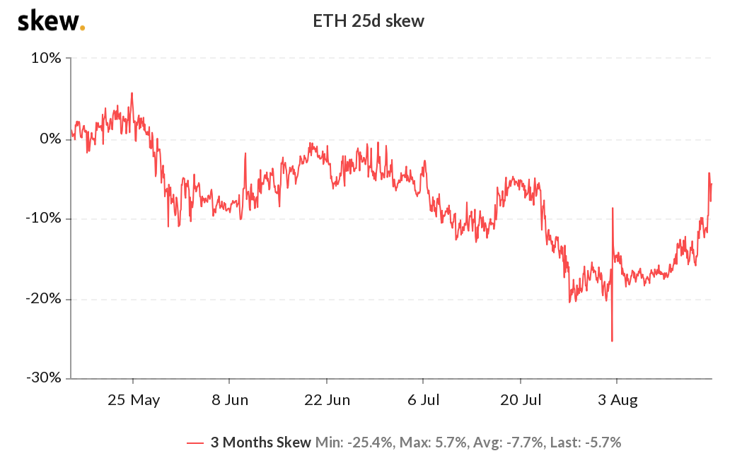 ETH 3-month options 25% delta skew
