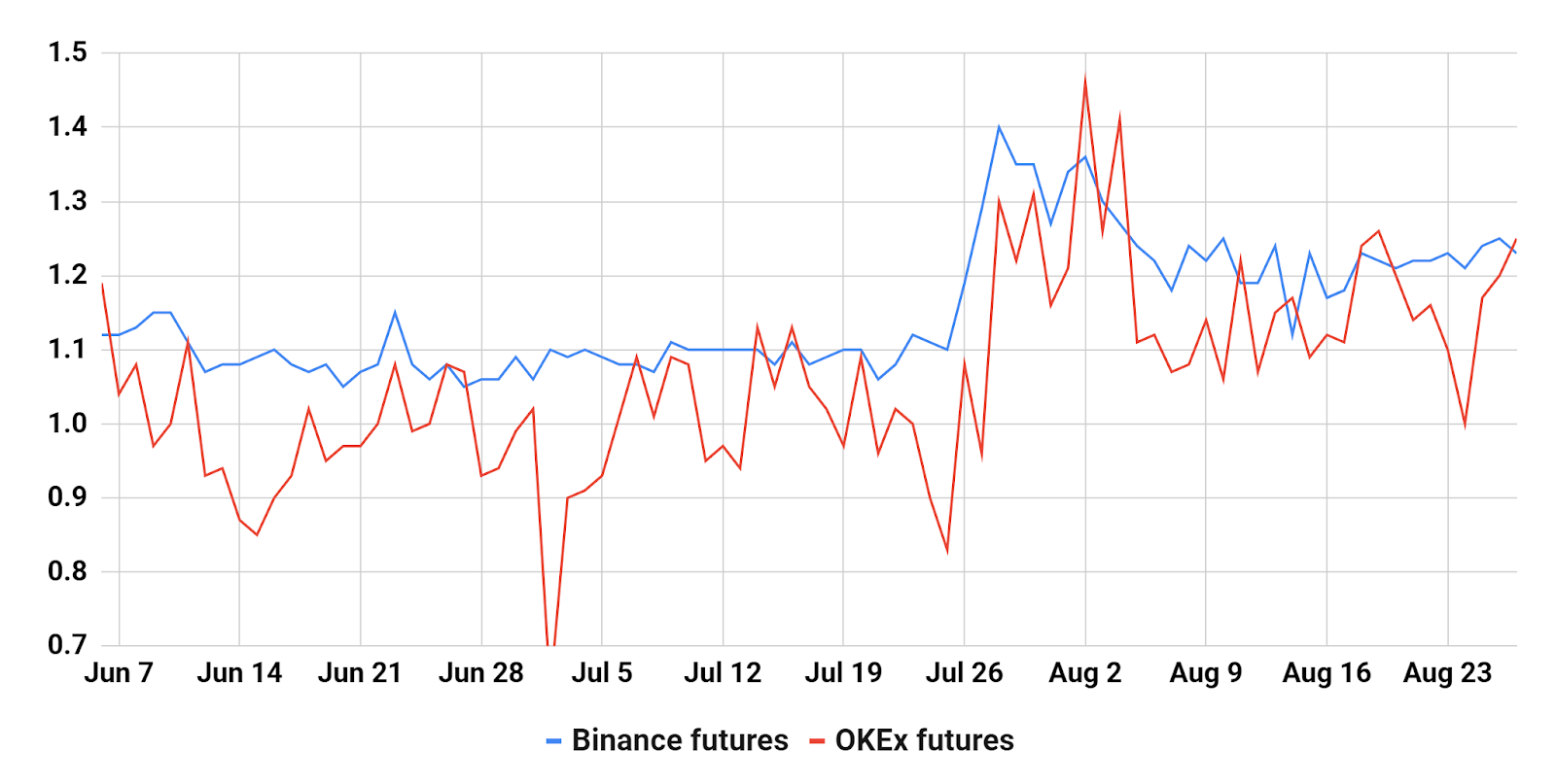 Top traders longs / shorts. Source: Binance, OKEx et Crypto