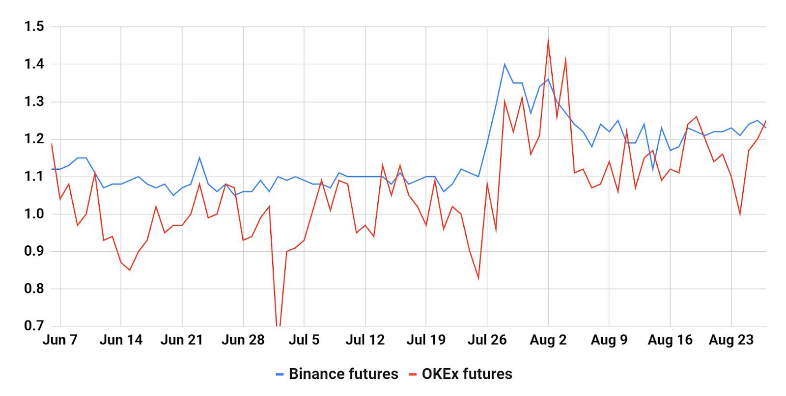 Trader top long / short. Sumber: Binance, OKEx, dan Cointelegraph