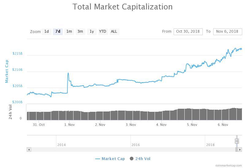 Общая рыночная капитализация 7-дневный график. Источник: CoinMarketCap