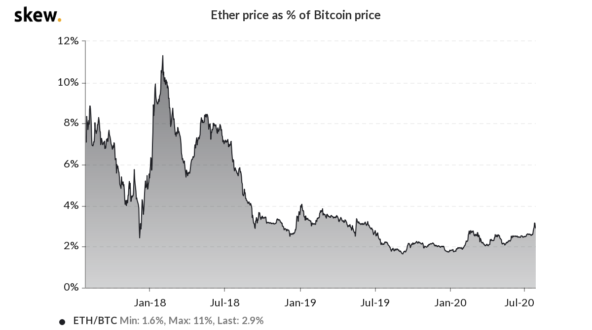 Ether price as a percentage of Bitcoin price 3-year chart
