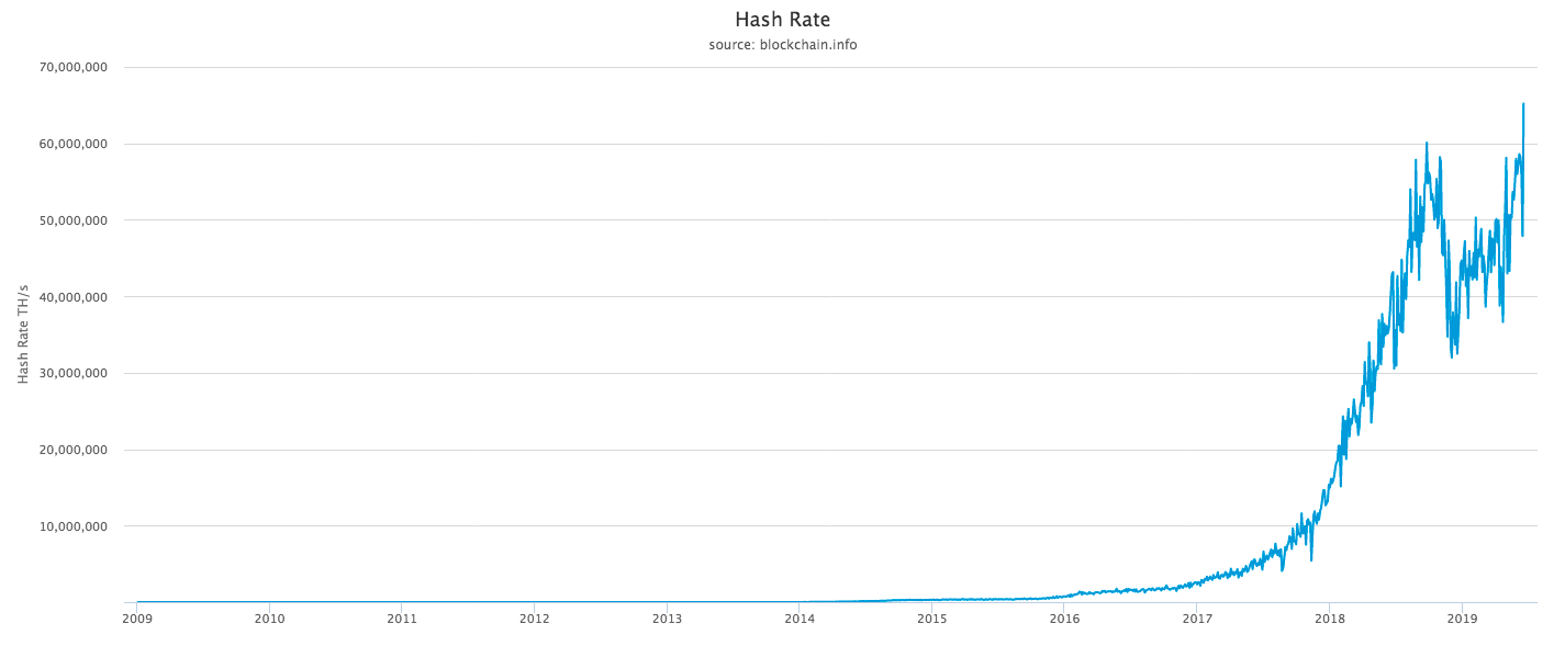 Bitcoin network Hash Rate