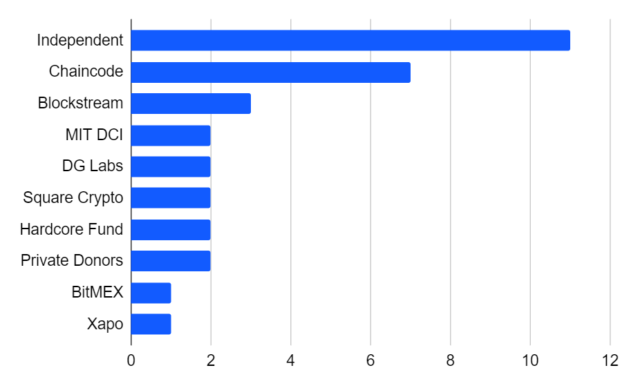 Funding of top 33 Bitcoin Core developers