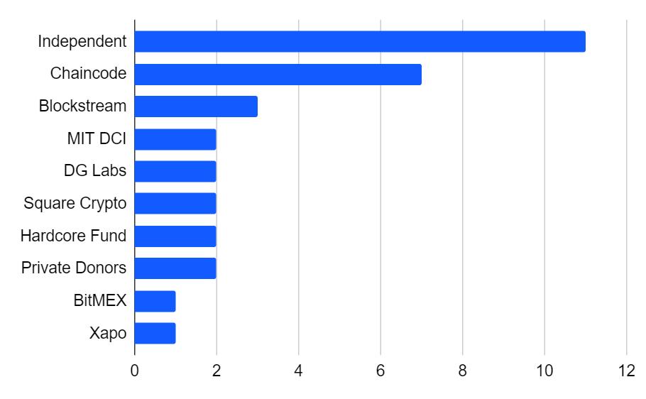 BitMEX Research เผย ใครบ้างลงทุนพัฒนาเครือข่าย Bitcoin อยู่ในปัจจุบัน?