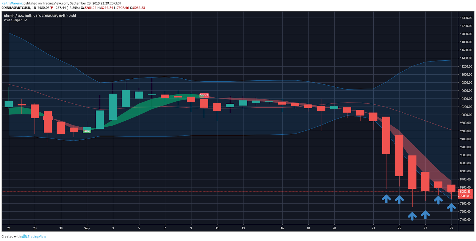 BTC USD 1 day chart