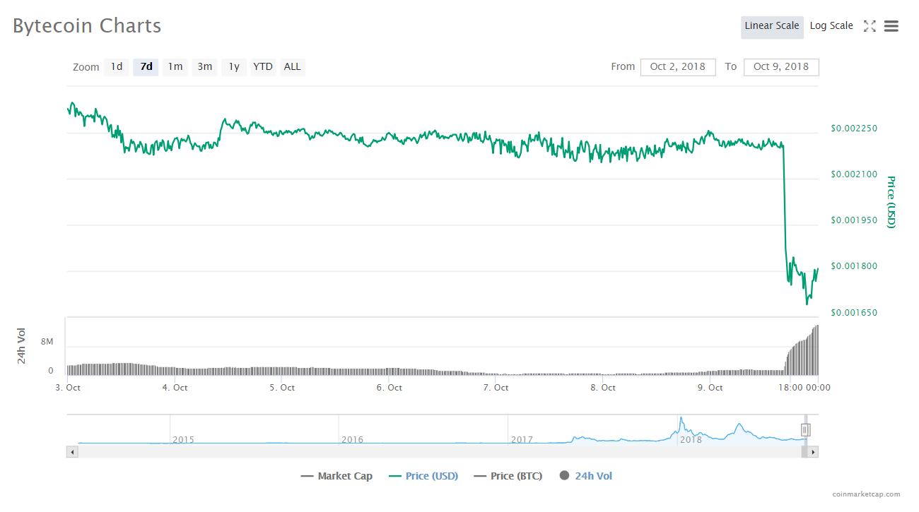 バイトコイン週間チャート