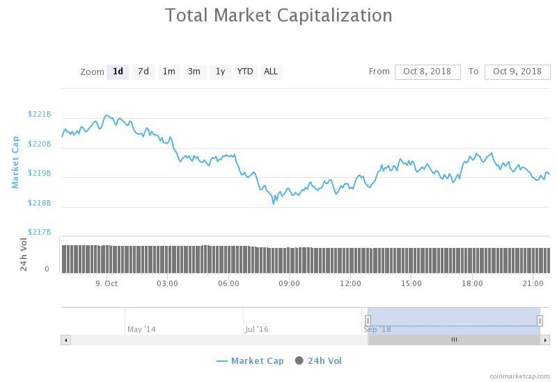 Gráfico de capitalización bursátil total en 24 horas. Fuente: CoinMarketCap