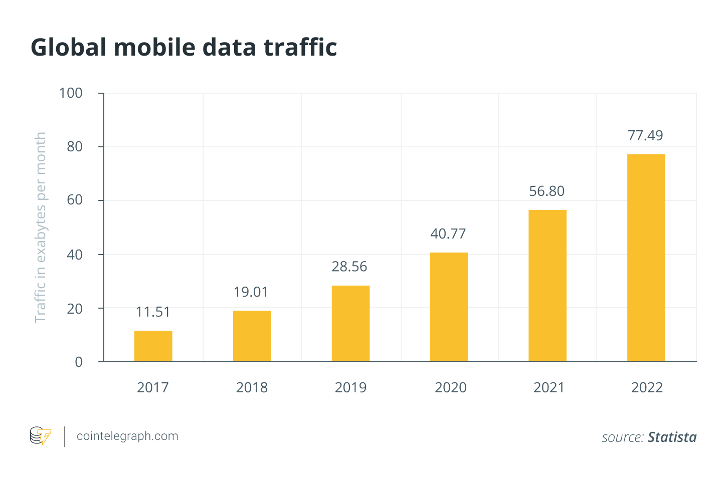 Global mobile data traffic