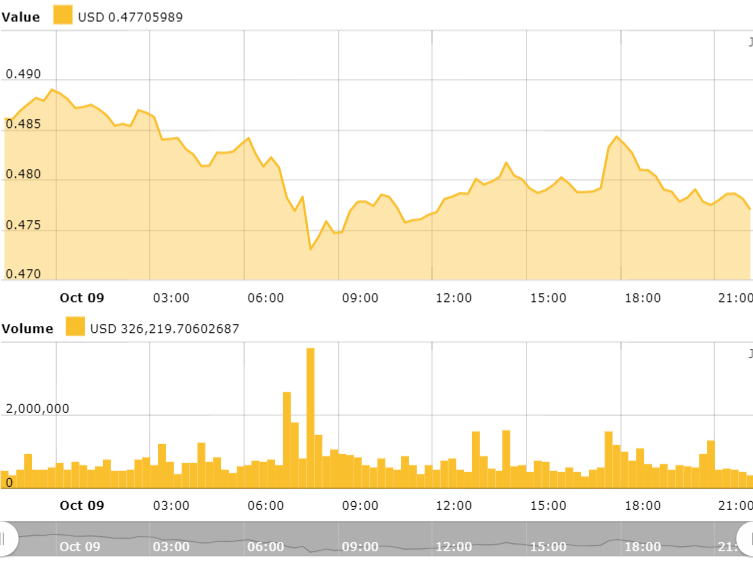 Ripple 24-hours price chart. Source: Cointelegraph Ripple Price Index