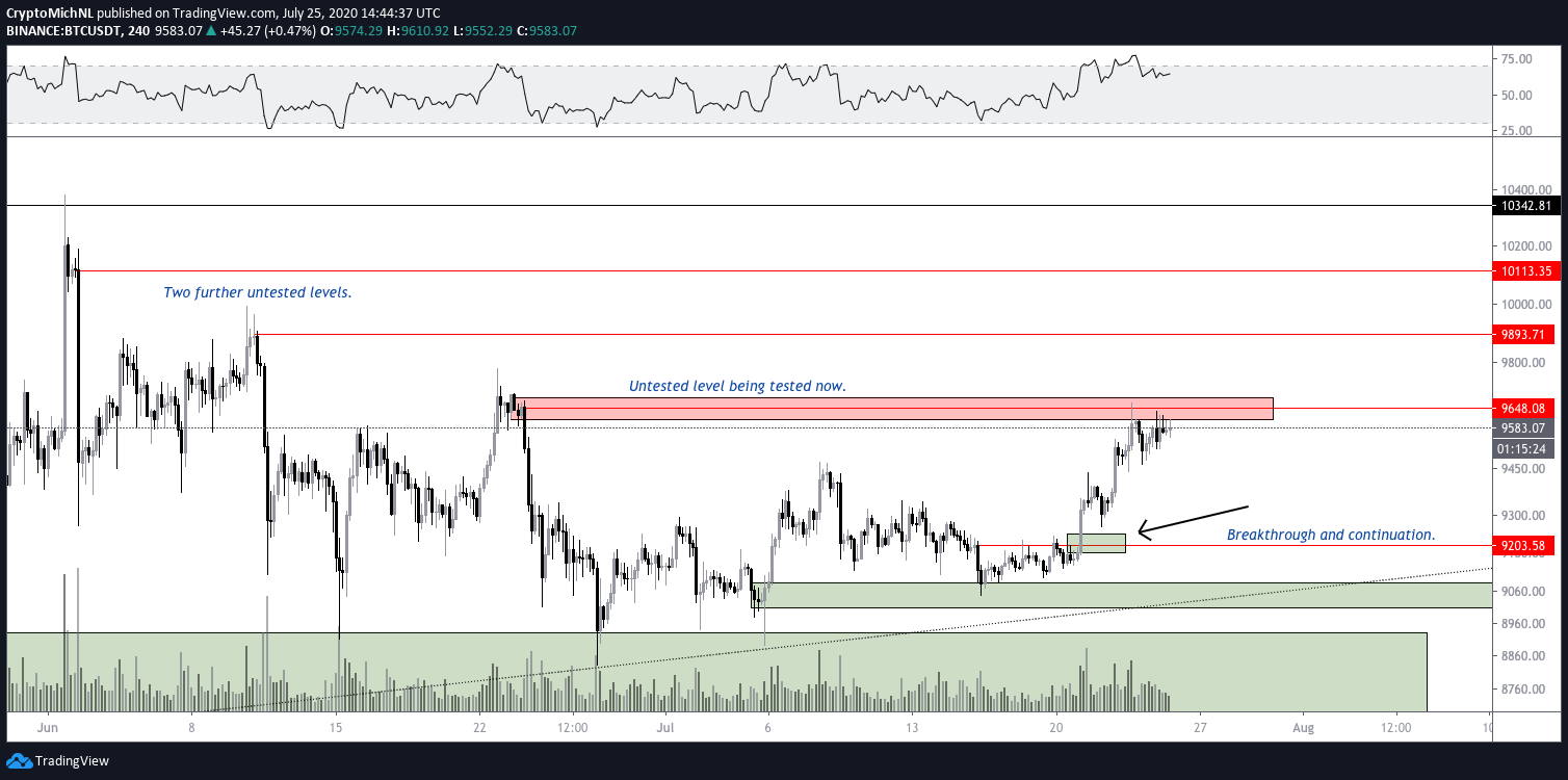 BTC/USDT 4-hour chart. Source: TradingView