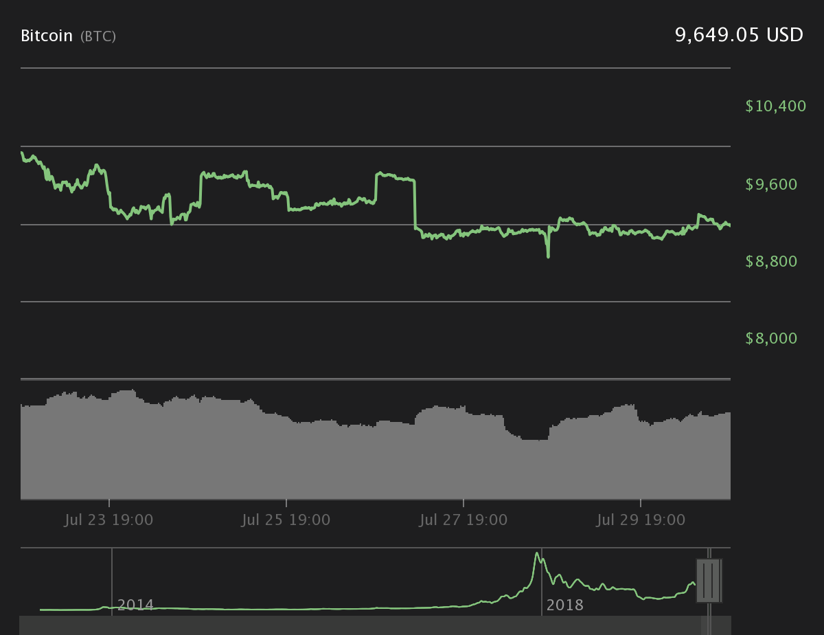 Tezos Rallies Following Coinbase Announcement, Major Tokens Up Slightly, CryptoCoinNewsHub.com
