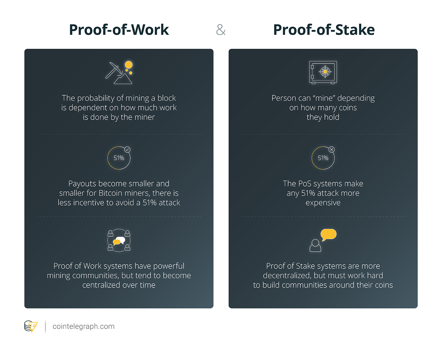 Proof-of-Work & Proof-of-Stake