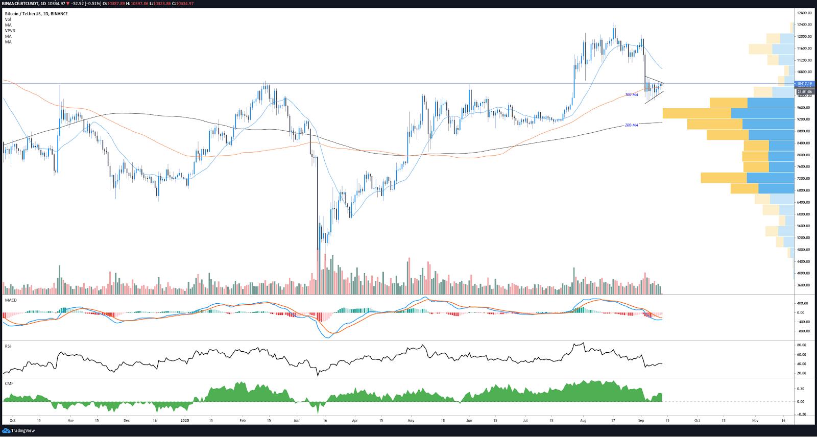 Gráfico diario BTC / USDT