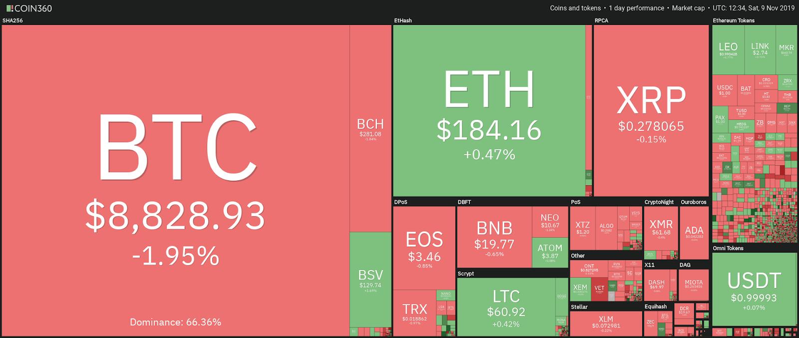 Visualização de dados diários do mercado de criptografia