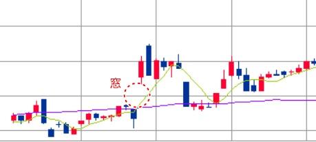 株価チャートの窓の具体例