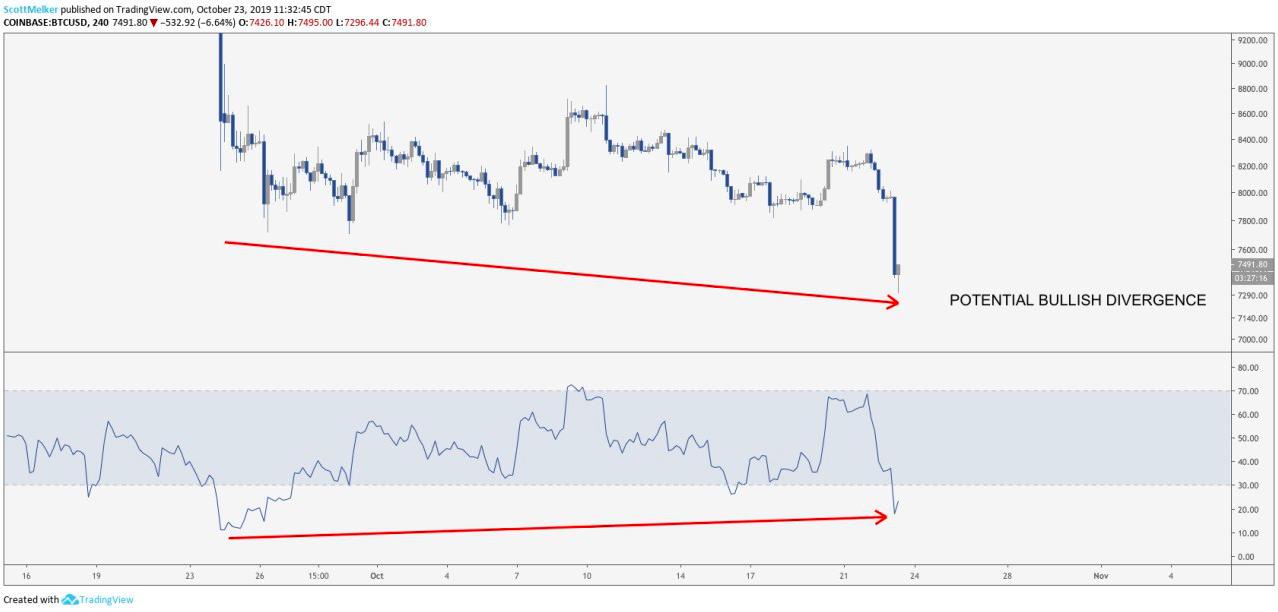 BTC USD 4-hr chart. Source: Tradingview