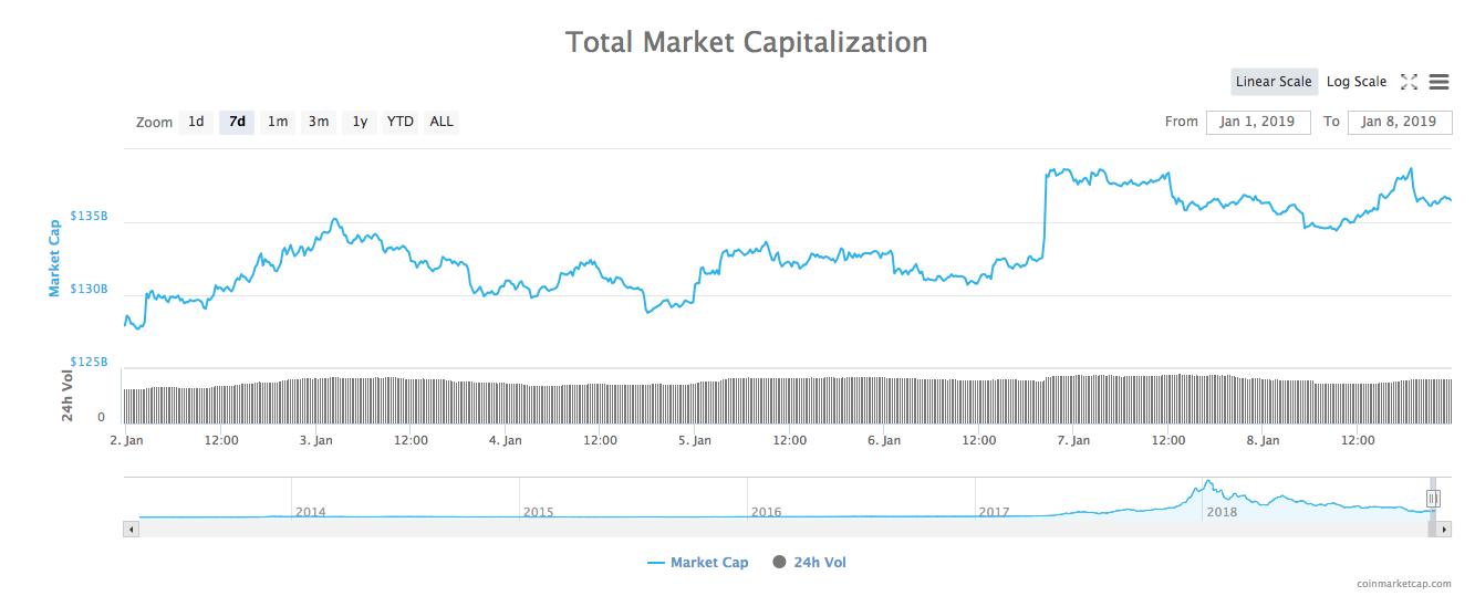 gráfico de capitalización bursátil total para 7 días