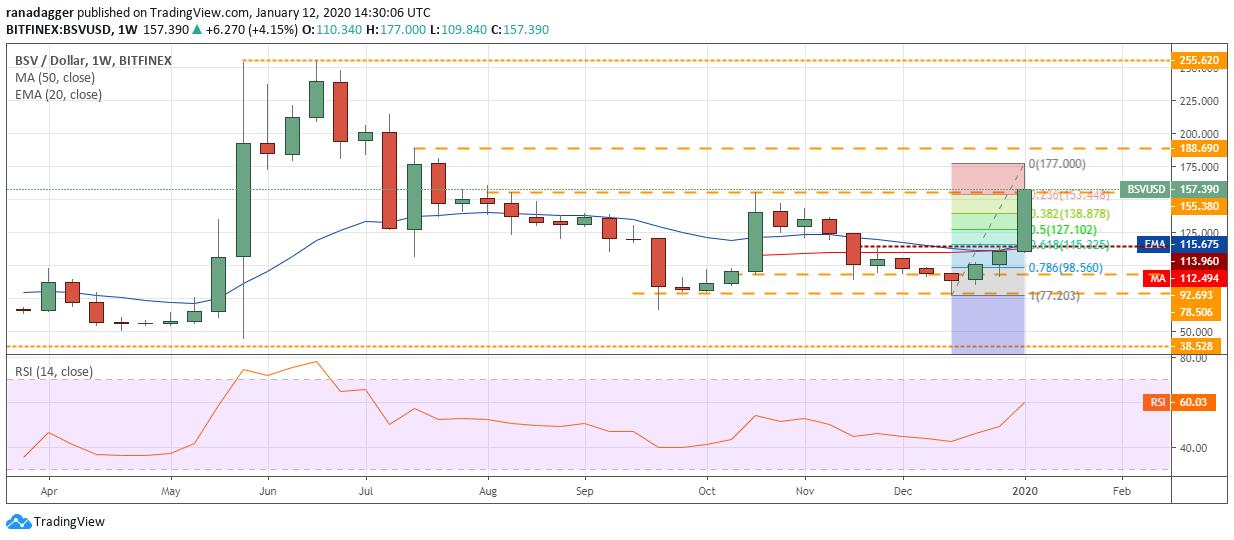 BSV USD weekly chart
