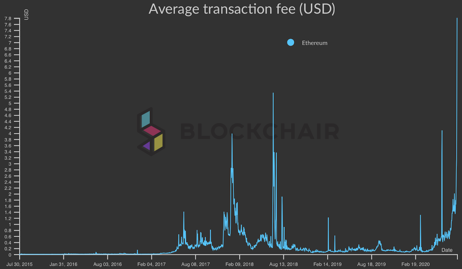 Средняя комиссия за транзакцию Ethereum на графике USD