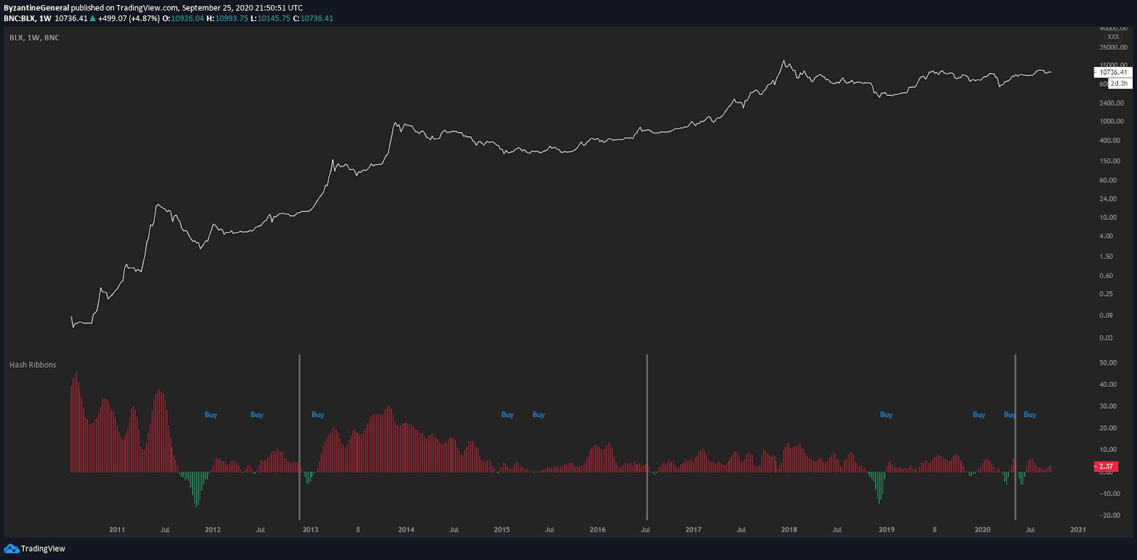 Indicatore hash ribbon tracciato sul grafico dei prezzi di BTC