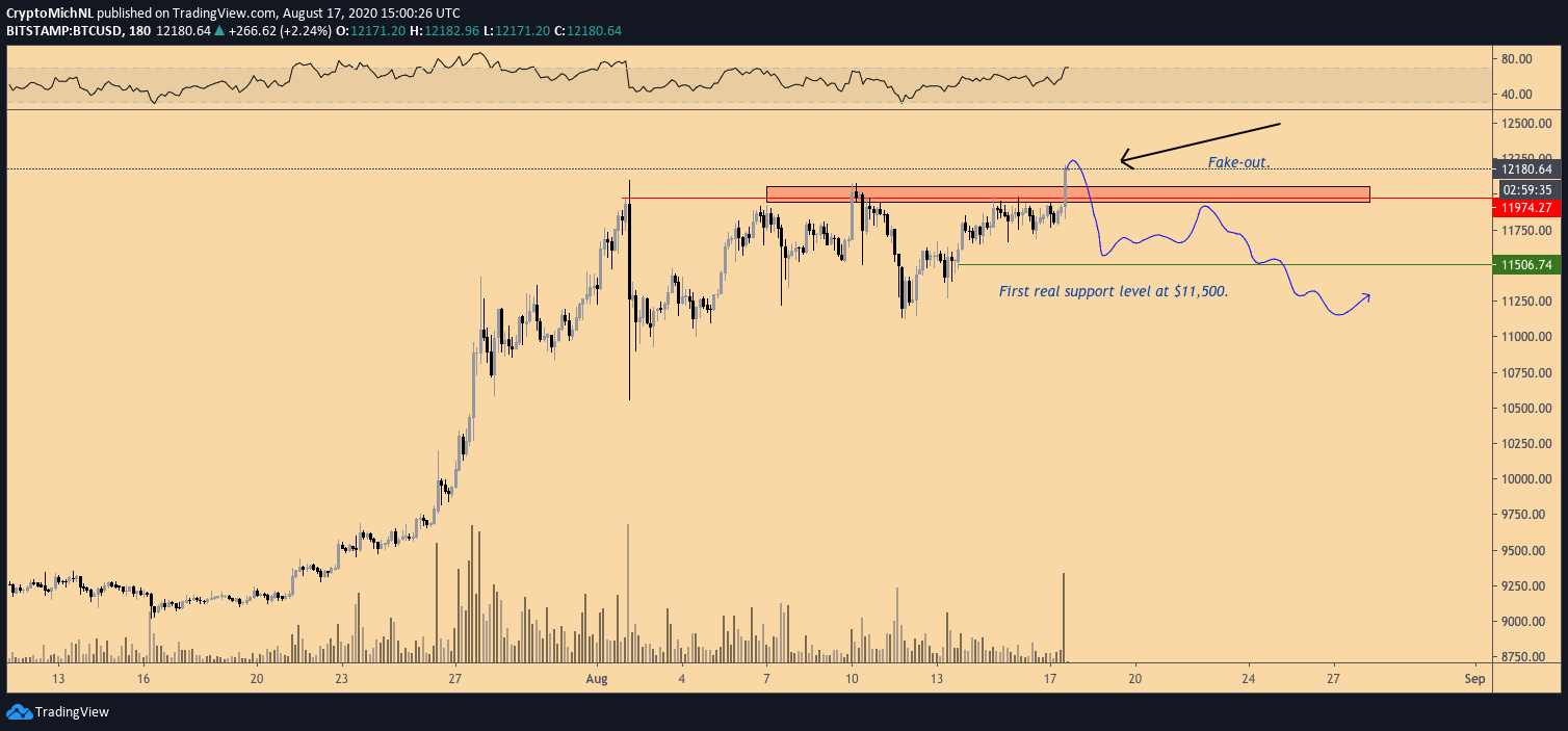 BTC/USD bearish scenario 3-hour chart. Source: TradingView