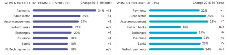 La participación de mujeres en la industria blockchain y su importancia