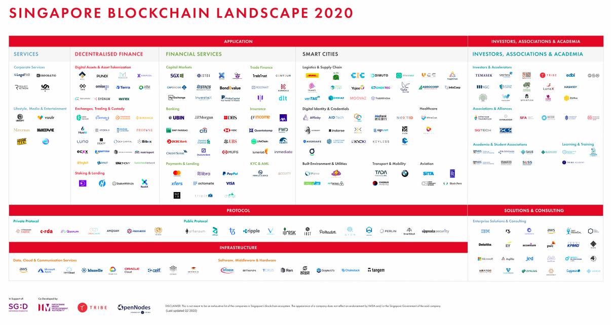 Singapore's blockchain landscape