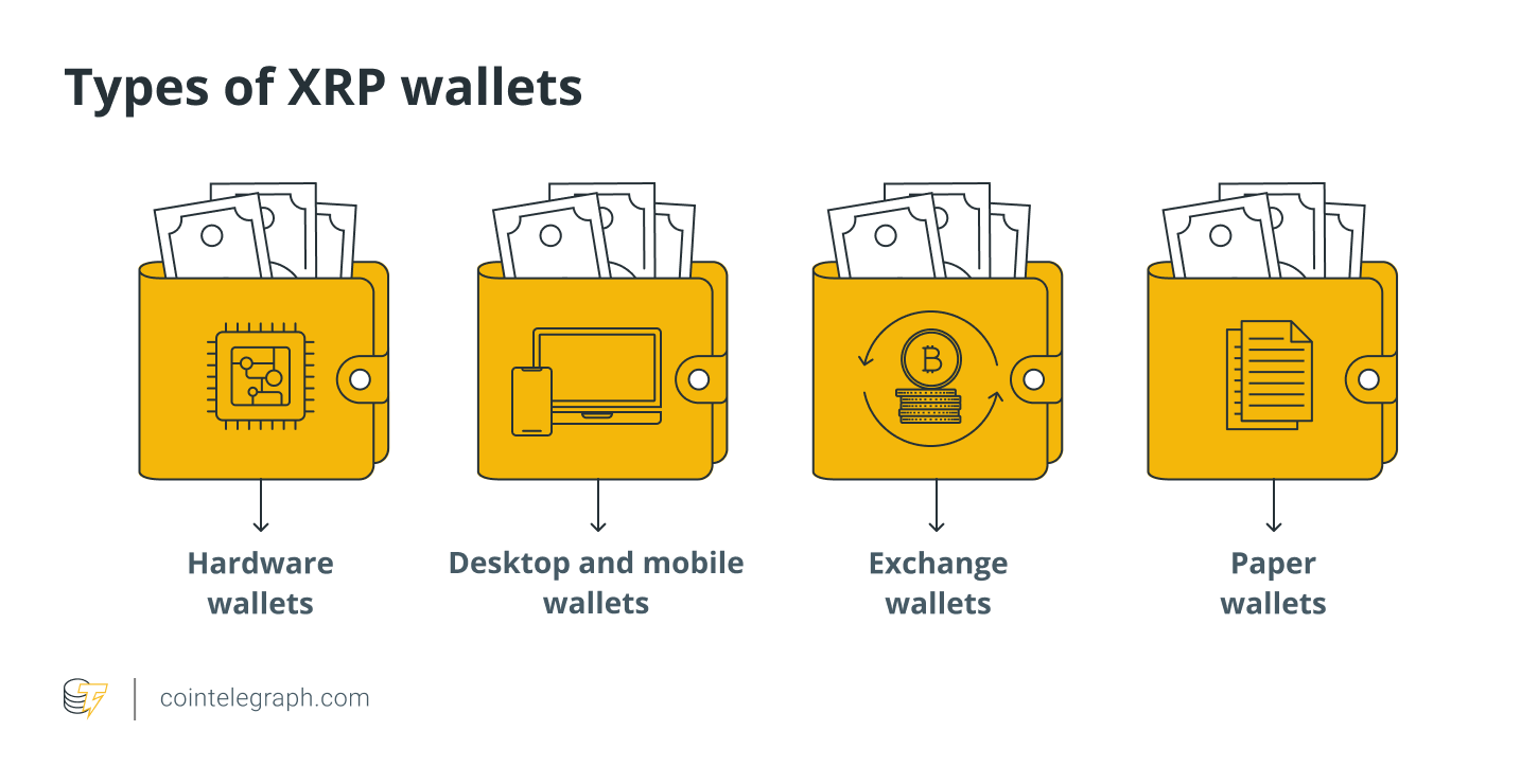 Types of XRP wallets