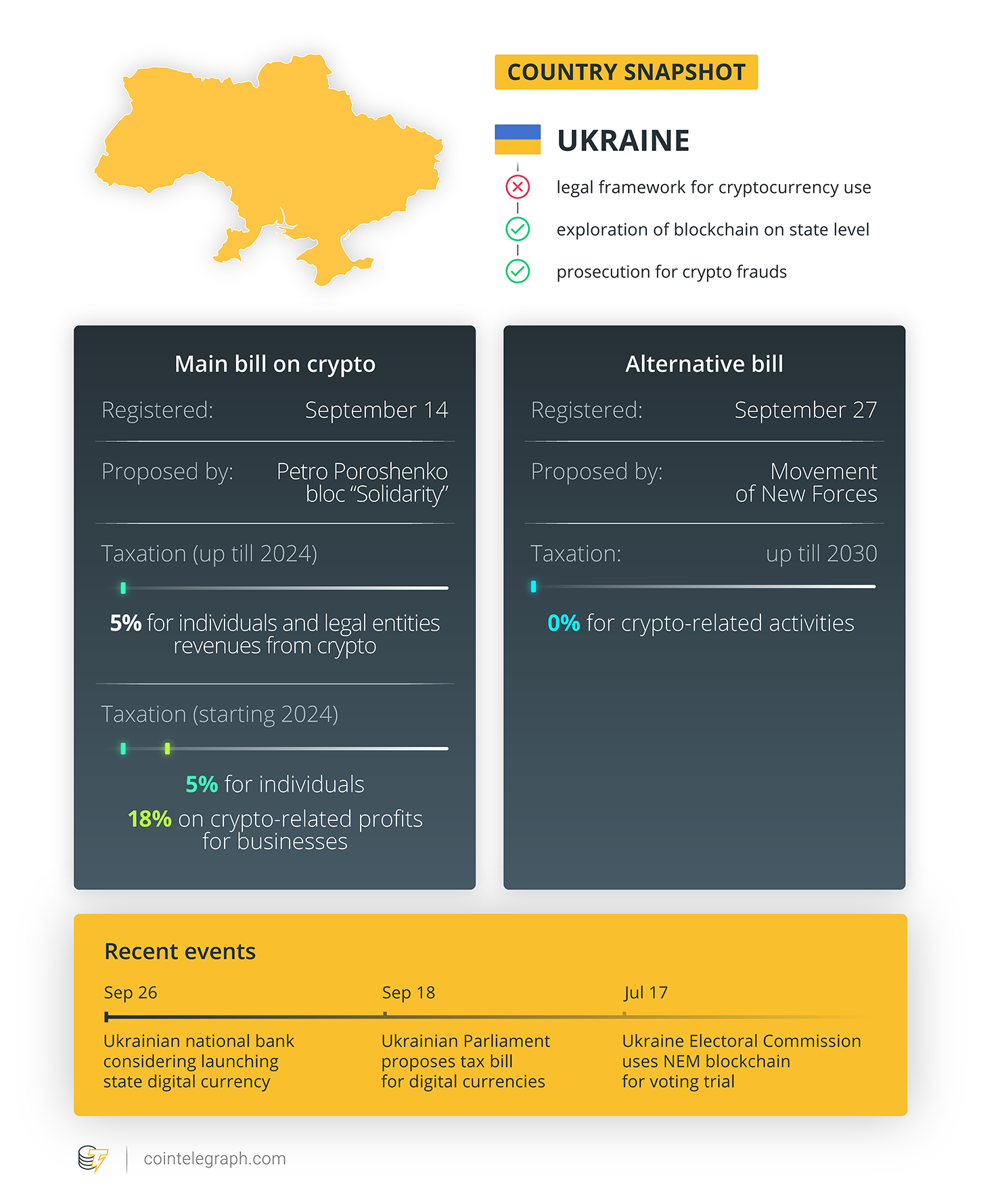 The difference between two Ukrainian bills on crypto. Source: Cointelegraph