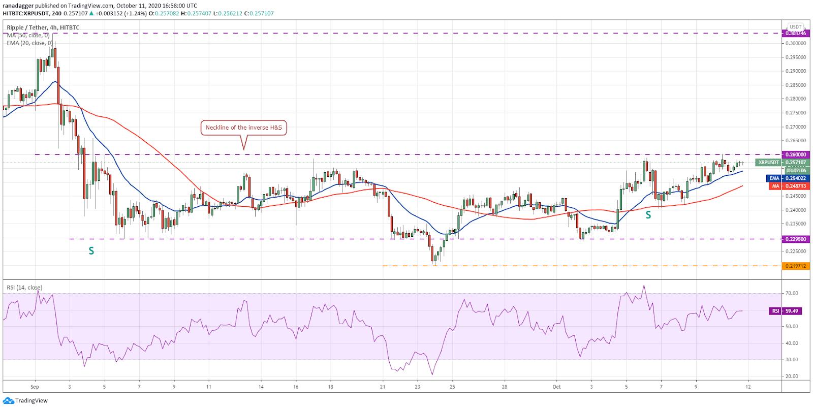 Grafico a 4 ore XRP / USD