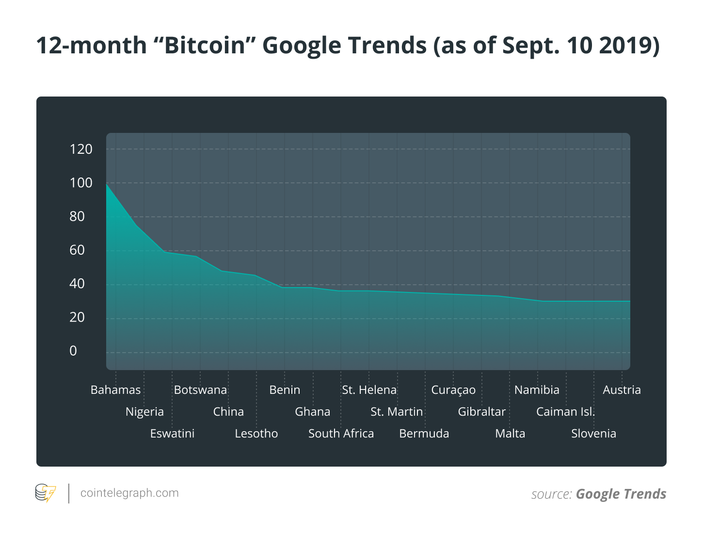 "12-month ""Bitcoin"" Google Trends"