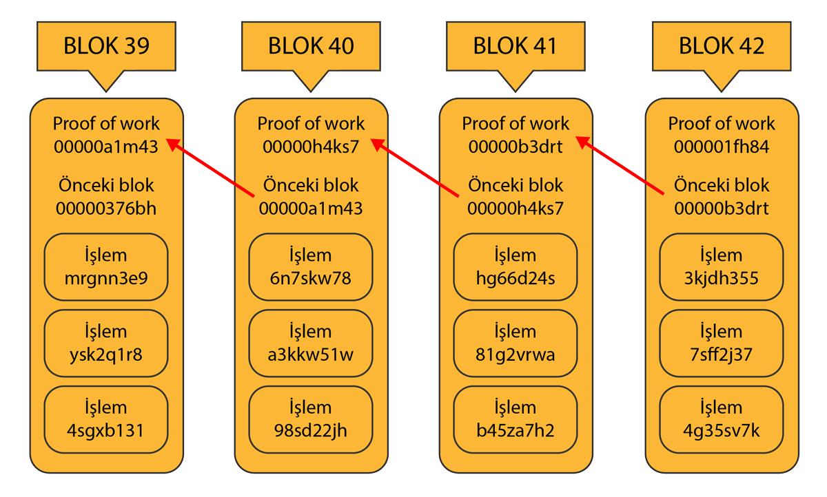 Blockchain blokları. Blockchain nasıl çalışır. blockchain nedir. blockchain örnek