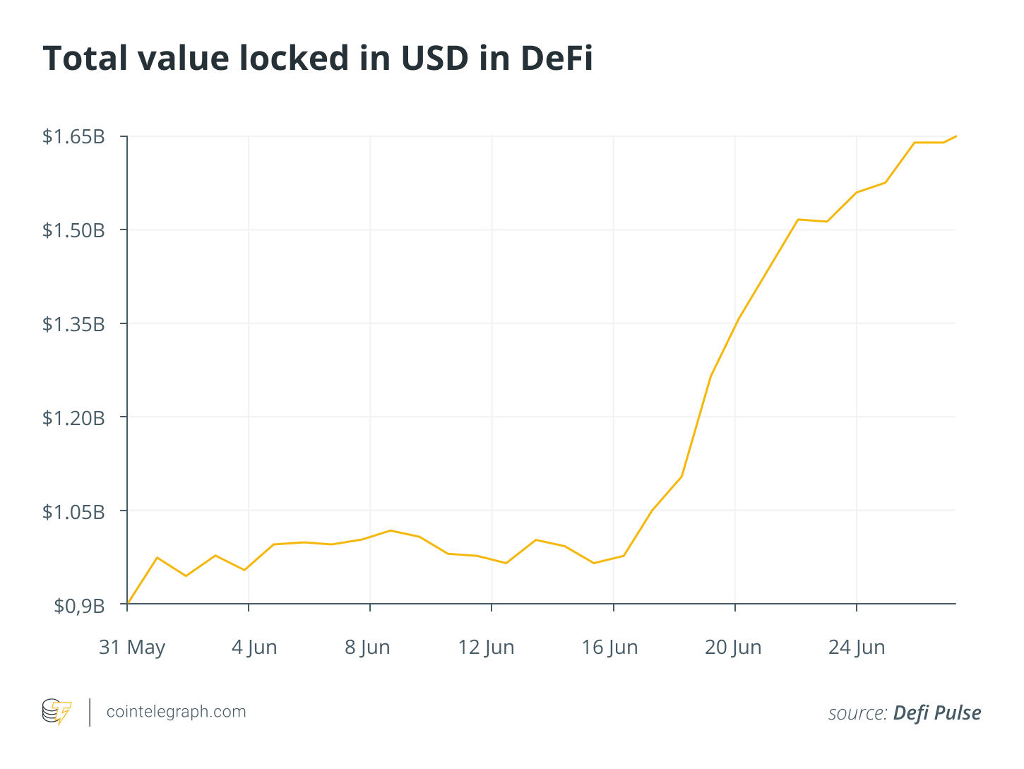 Total value locked in USD in DeFi