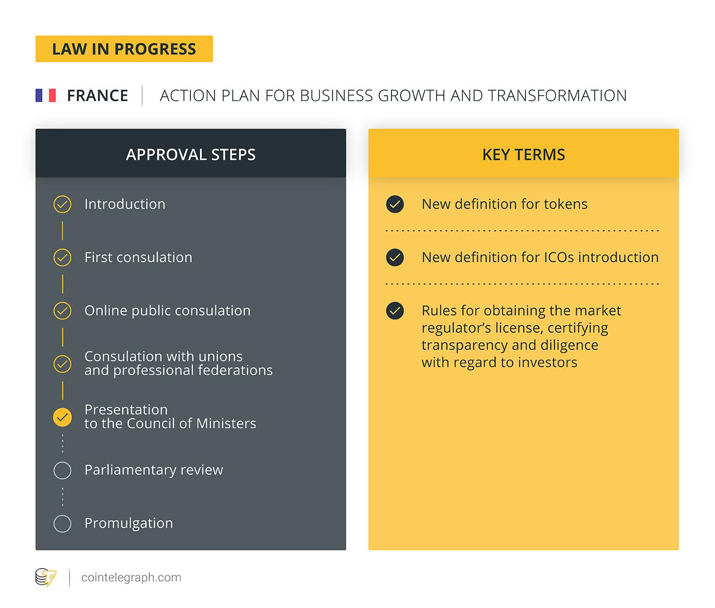 Crypto, Revolutionized: New French ICO Regulation on Its Way
